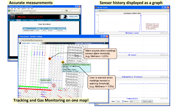 Gas Sensing