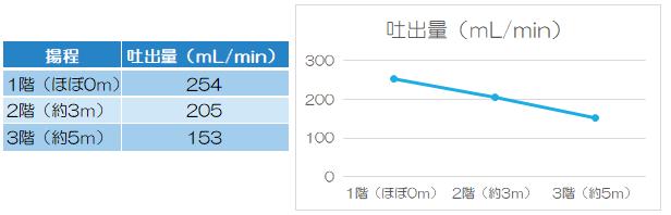 1階:254、2階、205、3階:153(mL/min)