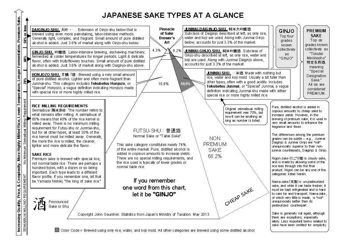 The Grades of Sake