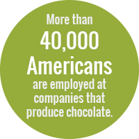 Green circle with text: more than 40,000 Americans are employed at companies that produce chocolate.