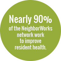 Green circle with text: nearly 90 percent of the NeighborWorks network work to improve resident health.