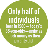 Green circle with text: only half of individuals born in 1980—today's 36-year-olds—make as much money as their parents did.