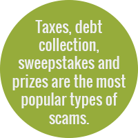 Green circle with text: Taxes, debt collection, sweepstakes and prizes are the most popular types of scams.