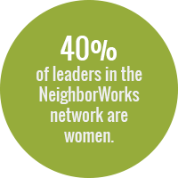 Green circle with text: 40 percent of leaders in the NeighborWorks network are women