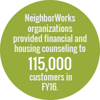 Green circle with text: NeighborWorks organizations provided financial and housing counseling to 115,000 customers in FY16.