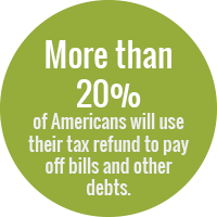 Green circle with text: More than 20 percent of Americans will use their tax refund to pay off bills and other debts.