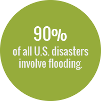Green circle with text: 90 percent of all U.S. disasters involve flooding.