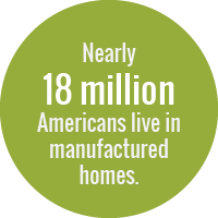 Nearly 18 million Americans live in manufactured homes.