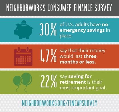 Graphic of the NeighborWorks Consumer Finance Survey