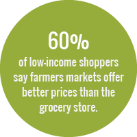 60% of low-income shoppers say farmers markets offer better prices than the grocery store.