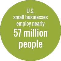 Green circle with text that reads: U.S. small businesses employ nearly 57 million people