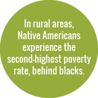 Green circle with white text that reads: In rural areas, Native Americans experience the second-highest poverty rate, behind black people.