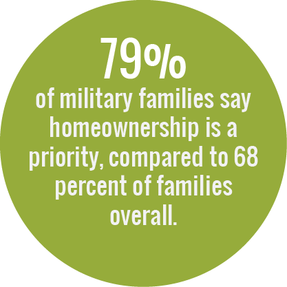 79% of military families say homeownership is a priority, compared to 68 percent of families overall.