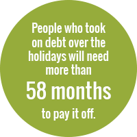 Green circle with white text that reads: People who took on debt over the holidays will need more than 58 months to pay it off.