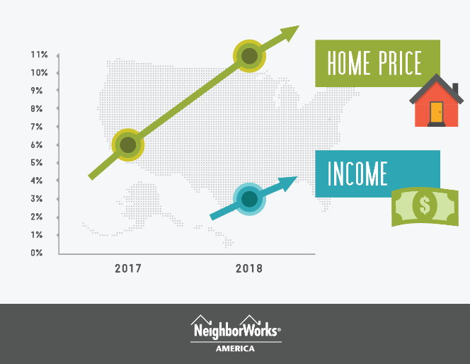 A graphic comparing home price and income from 2017 to projected stats in 2018