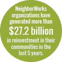 Green circle with white text: NeighborWorks organizations have generated more than $27.2 billion in reinvestment in their communities in the last 5 years
