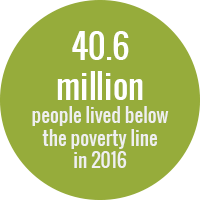 Green circle with white text that reads: 40.6 million people lived below the poverty line in 2016