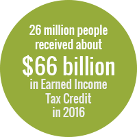 Green circle with white text that reads: 26 million people received about $66 billion in Earned Income Tax Credit in 2016
