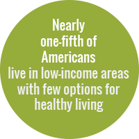Green circle with white text that reads: Nearly 1/5 of Americans live in low-income areas with few options for healthy living