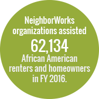 Green circle with white text that reads: NeighborWorks organizations assisted 62,134 African American renters and homeowners in FY 2016