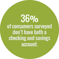 Green circle with white text that reads: 36% of consumers surveyed don't have both a checking & savings account