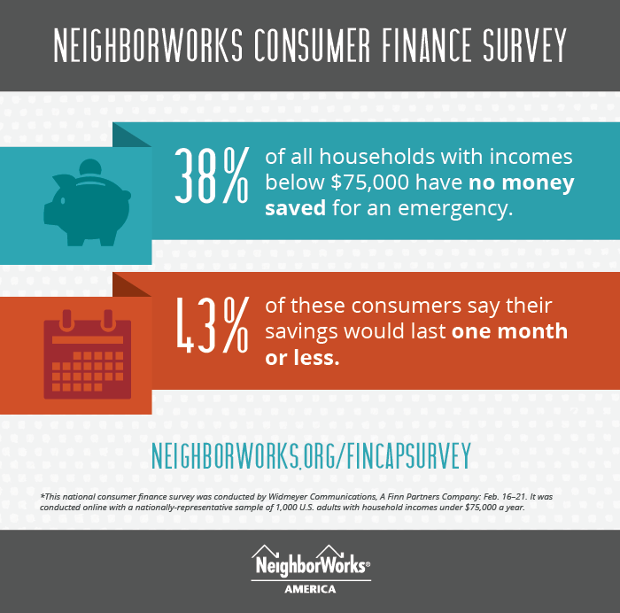 Text graphic that provides results from NeighborWorks America's fifth annual consumer finance survey