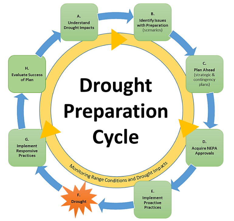 Drought preparation cycle