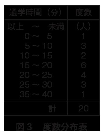 図3 度数分布表