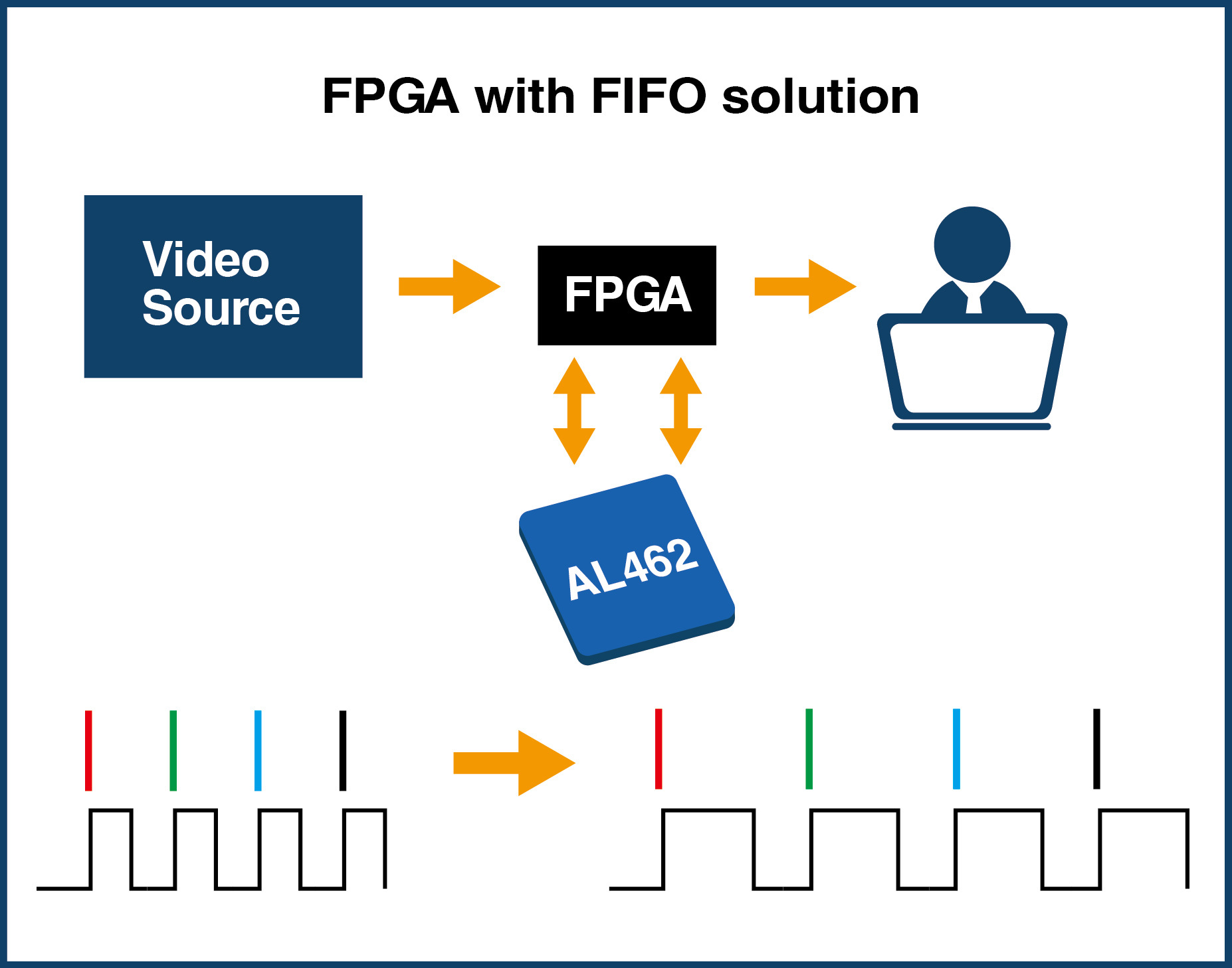 FPGA with FIFO solution