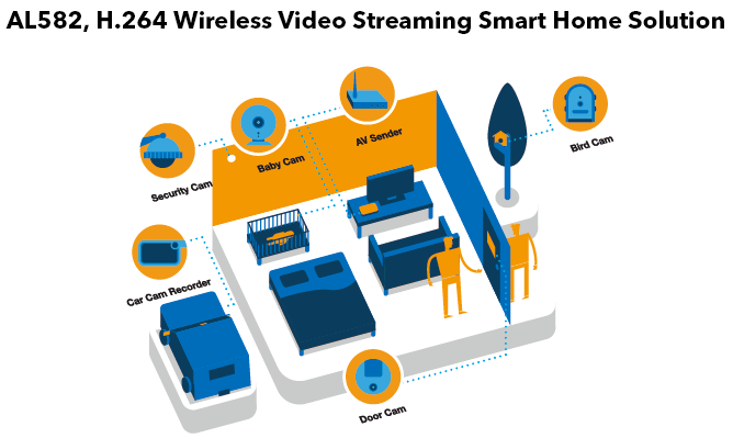 AL582 H.264 Wireless Video Streaming Smart Home Solution