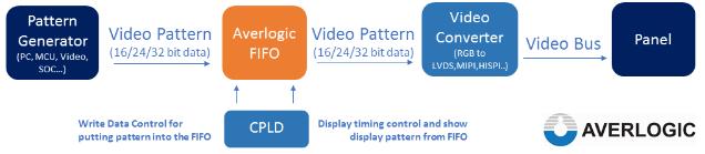 Averlogic Panel Display Test Solution Block Diagram
