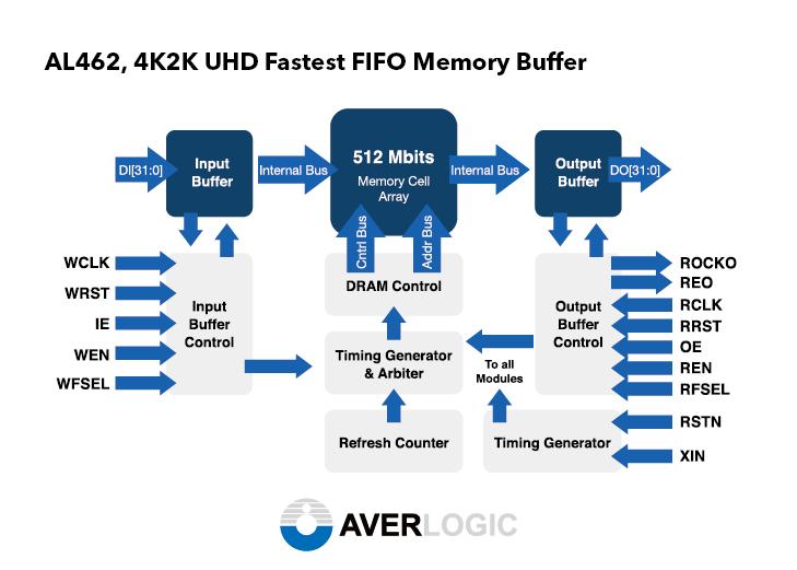 AL462 4K2K UHD Fastest FIFO Memory Buffer