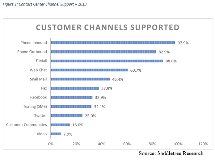 customer-channels-supported
