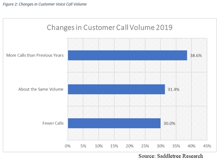 changes-in-customer-call-volume