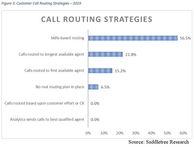 call-routing-strategies
